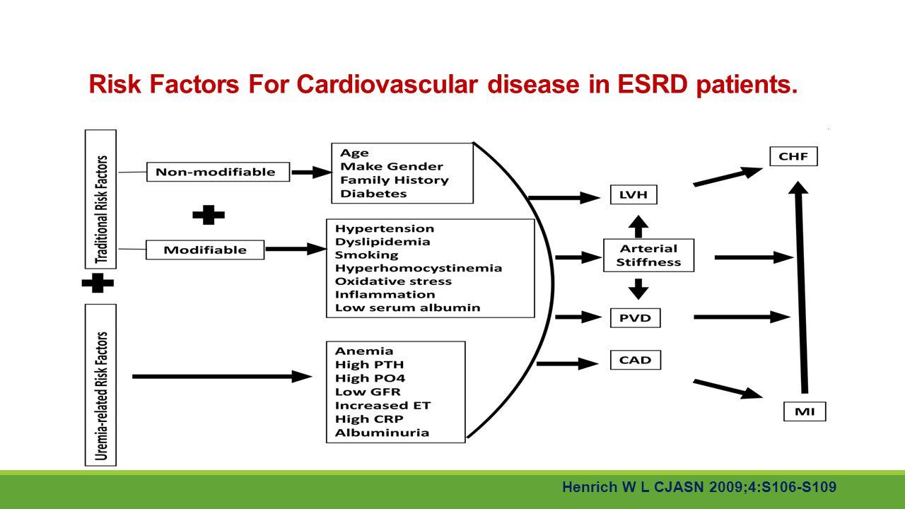 Risk Factors For Cardiovascular disease in ESRD patients.