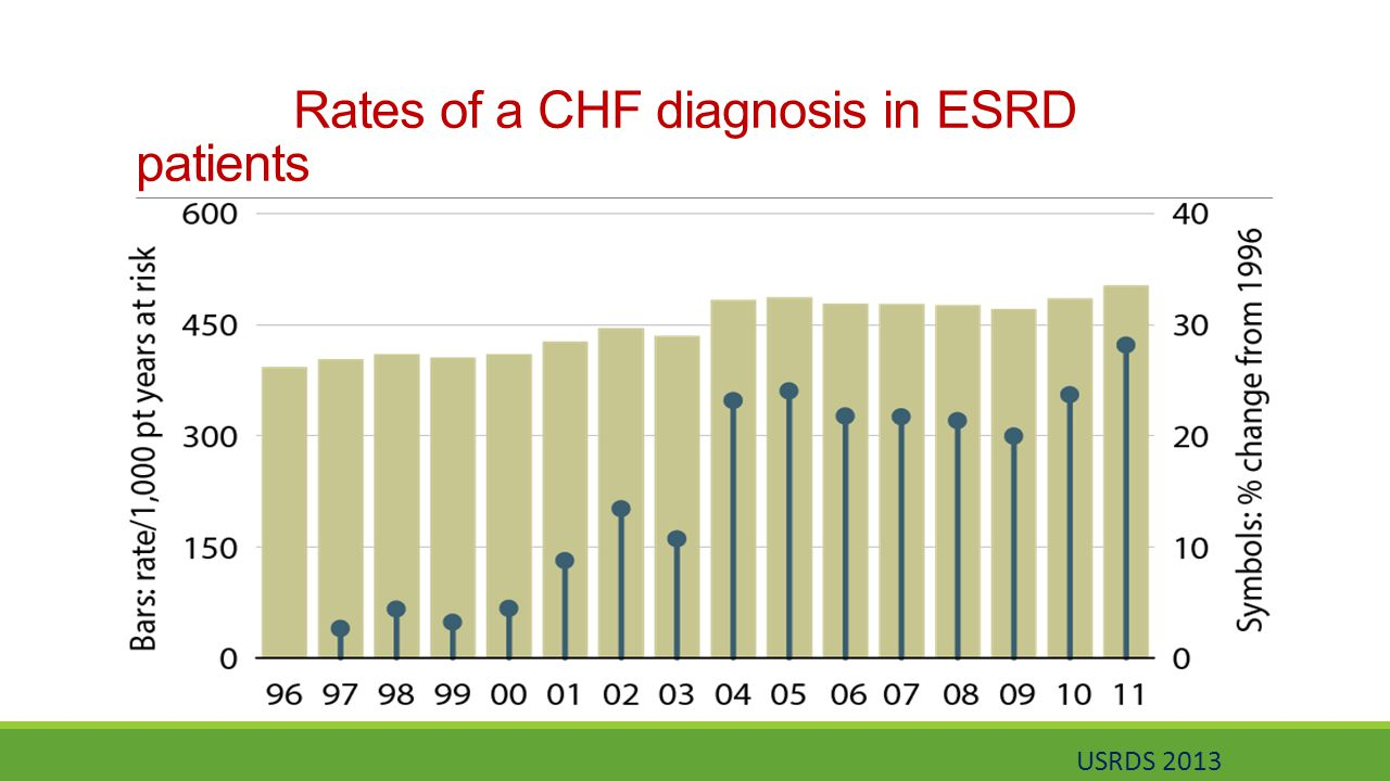 Rates of a CHF diagnosis in ESRD patients