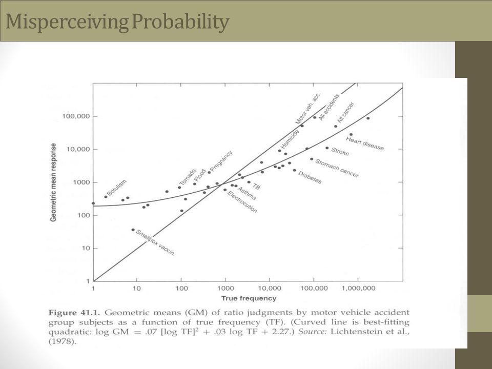 Misperceiving Probability