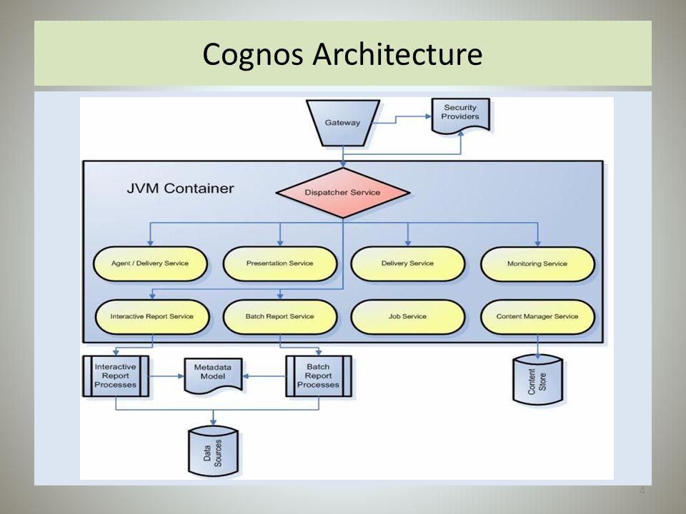 Cognos Architecture