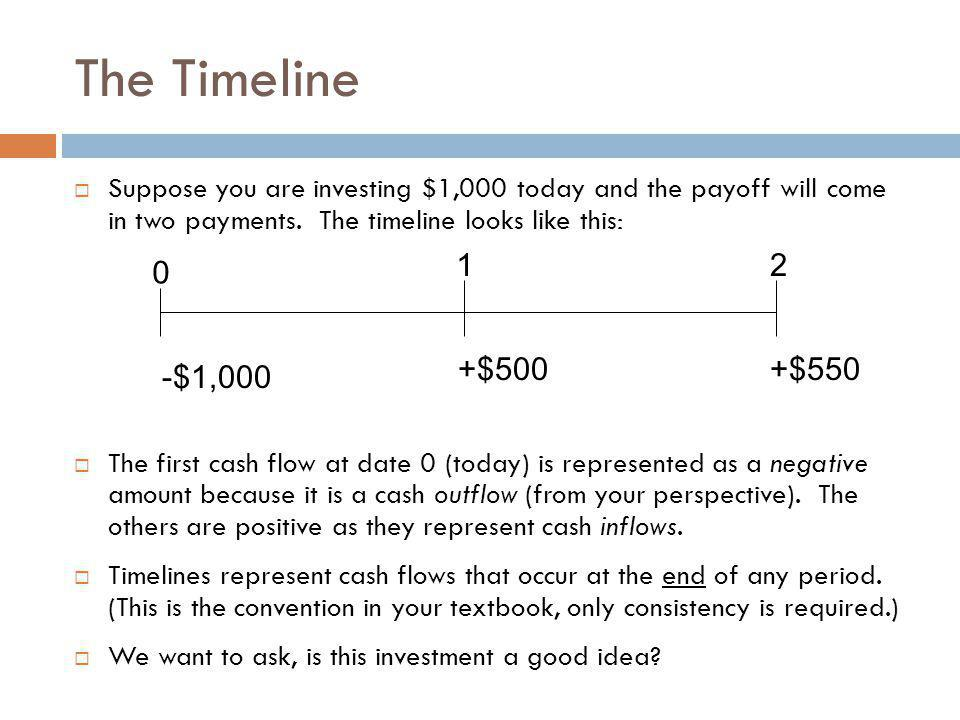 The Timeline Suppose you are investing $1,000 today and the payoff will come in two payments. The timeline looks like this: