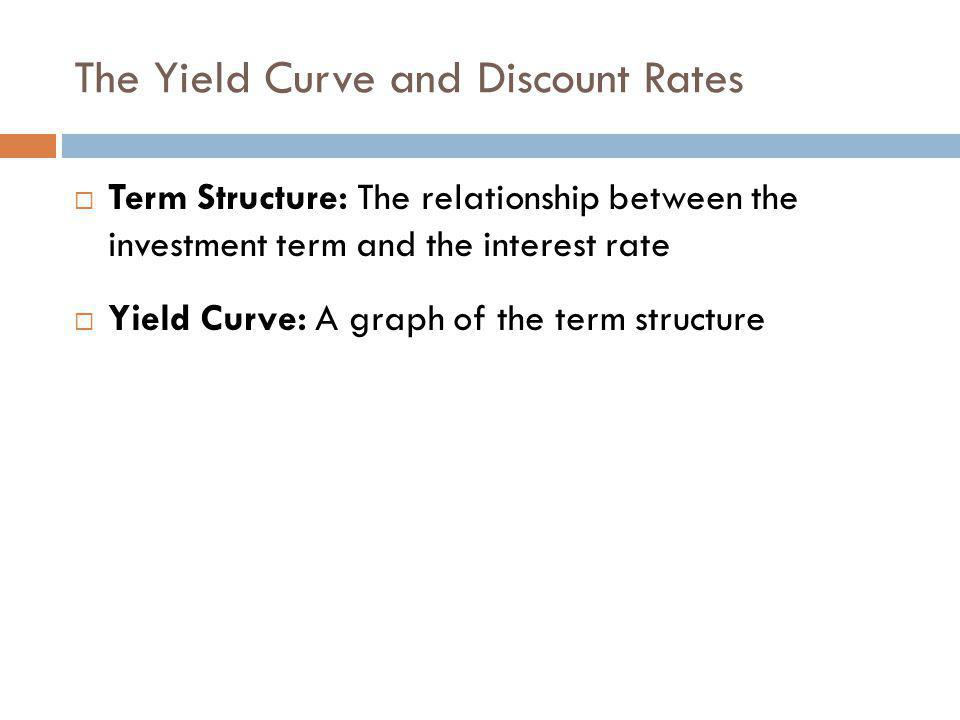 The Yield Curve and Discount Rates
