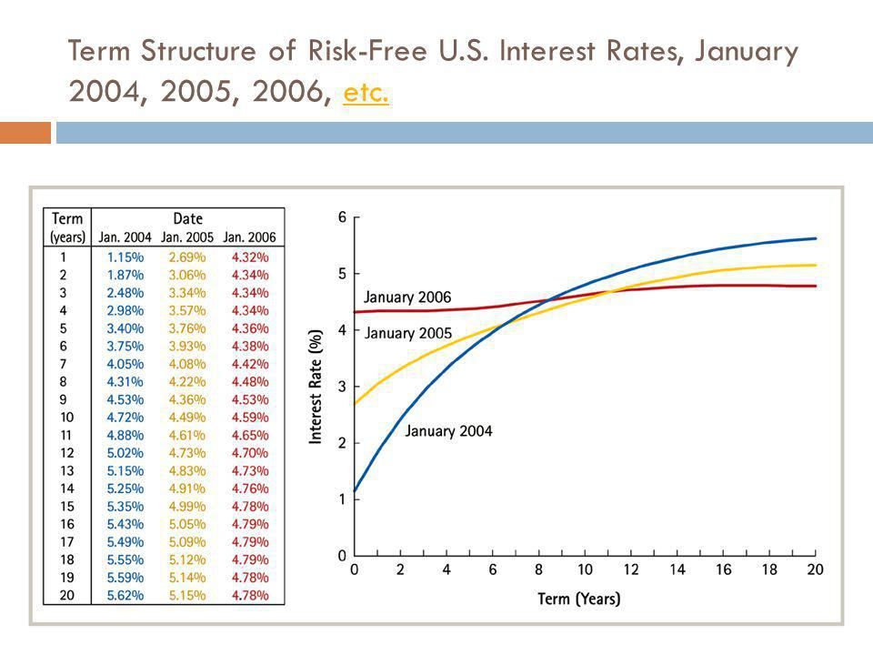 Term Structure of Risk-Free U. S