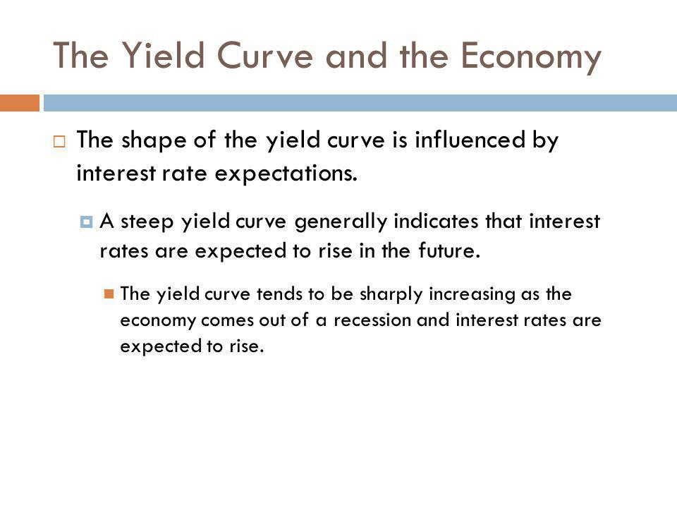The Yield Curve and the Economy