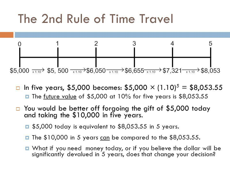 The 2nd Rule of Time Travel