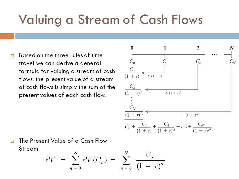 Valuing a Stream of Cash Flows