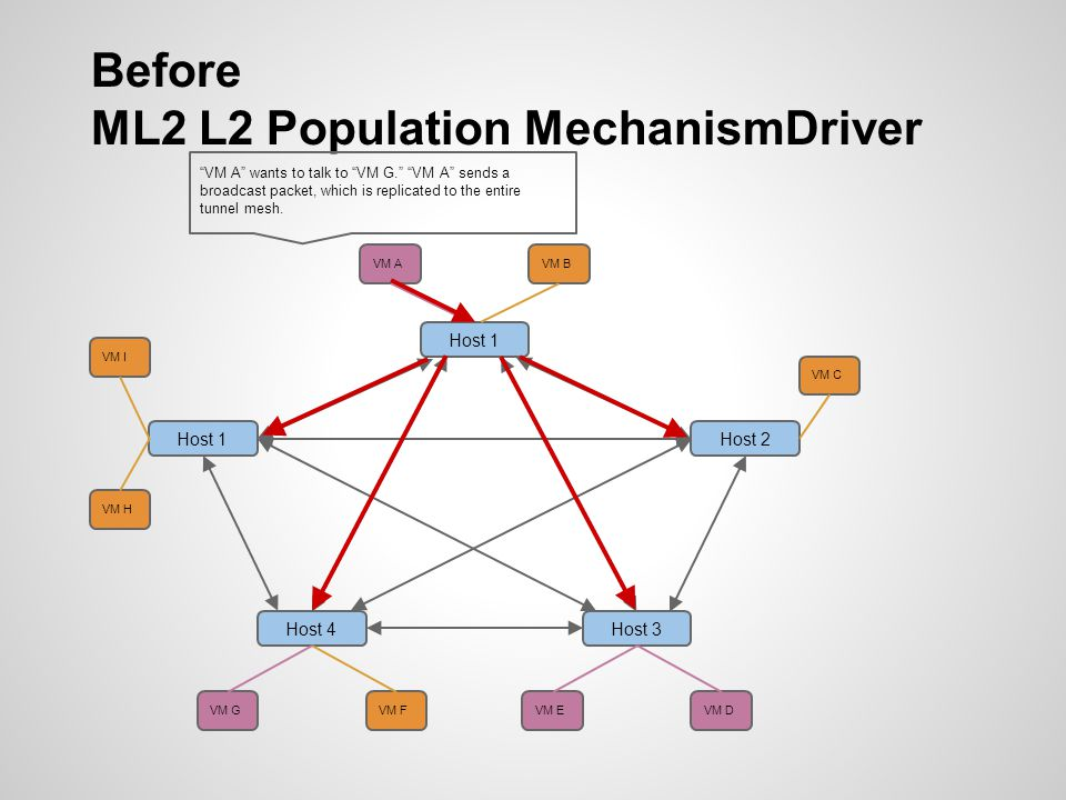 Before ML2 L2 Population MechanismDriver