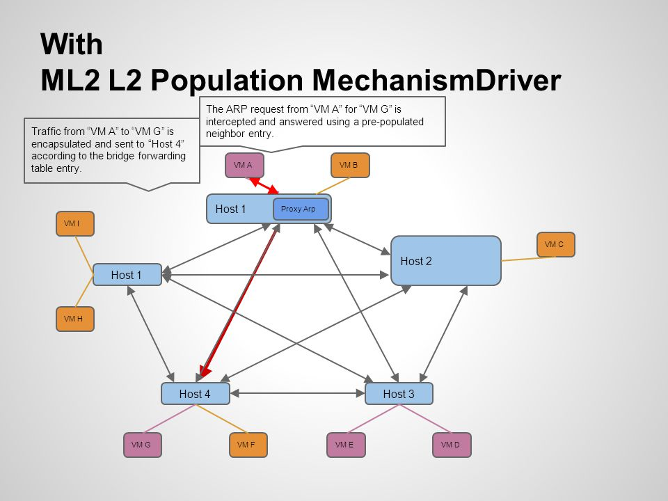 With ML2 L2 Population MechanismDriver