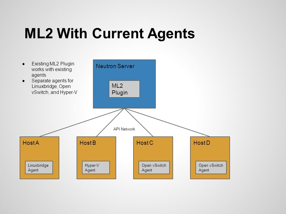 ML2 With Current Agents Neutron Server ML2 Plugin Host A Host B Host C