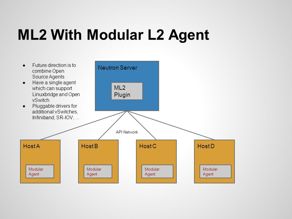 ML2 With Modular L2 Agent Neutron Server ML2 Plugin Host A Host B