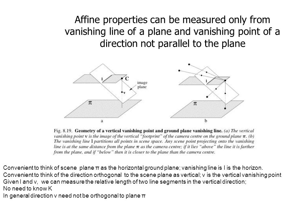 Affine properties can be measured only from vanishing line of a plane and vanishing point of a direction not parallel to the plane