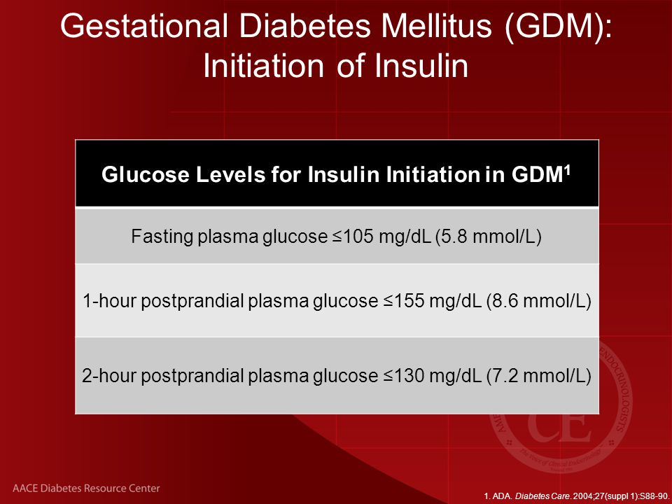 Glucose Levels for Insulin Initiation in GDM1