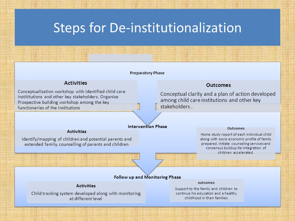 Steps for De-institutionalization