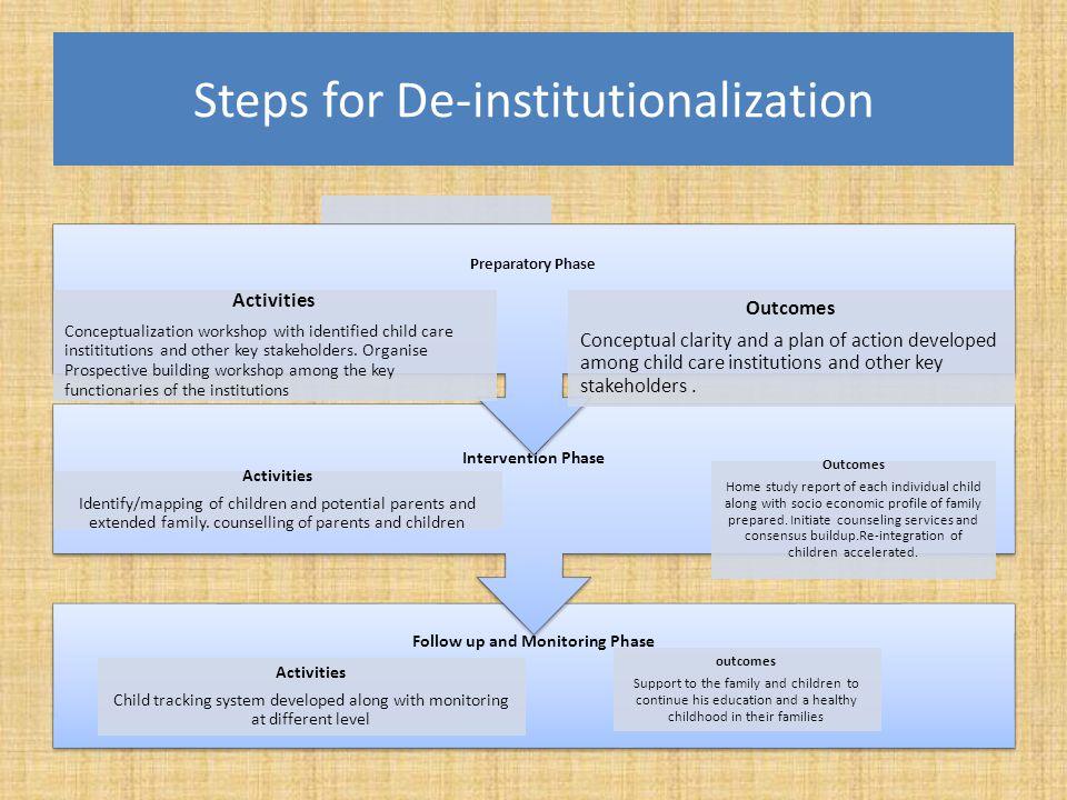 Steps for De-institutionalization