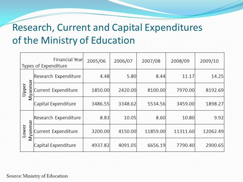 Research, Current and Capital Expenditures of the Ministry of Education