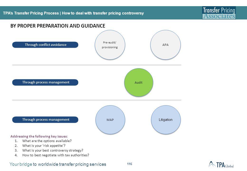 TPA's Transfer Pricing Process | Controversy Landscape