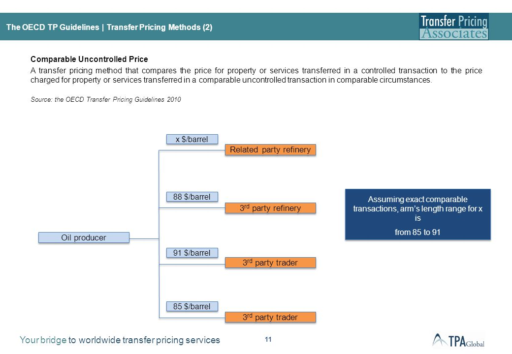 The OECD TP Guidelines | Transfer Pricing Methods (3)