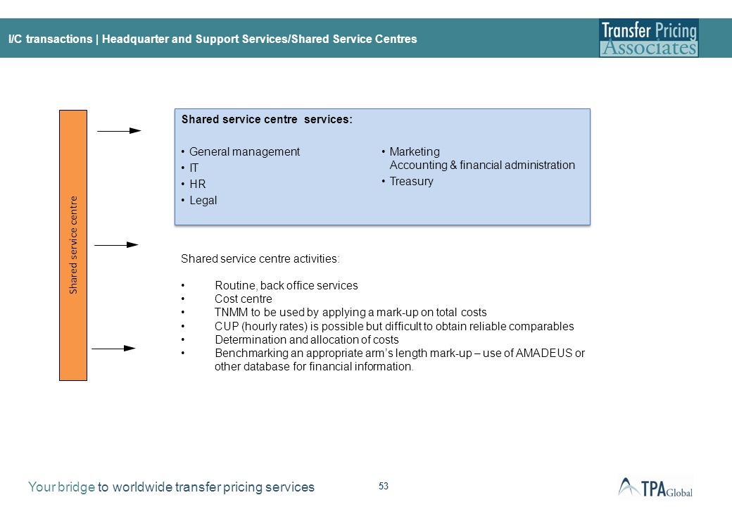 I/C Transactions | Headquarter and Support Services/Shared Service Centres – Cost Base Charges