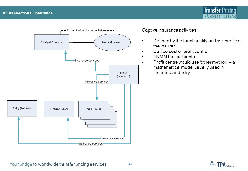 Summary of functions, risks and assets undertaken during the insurance process