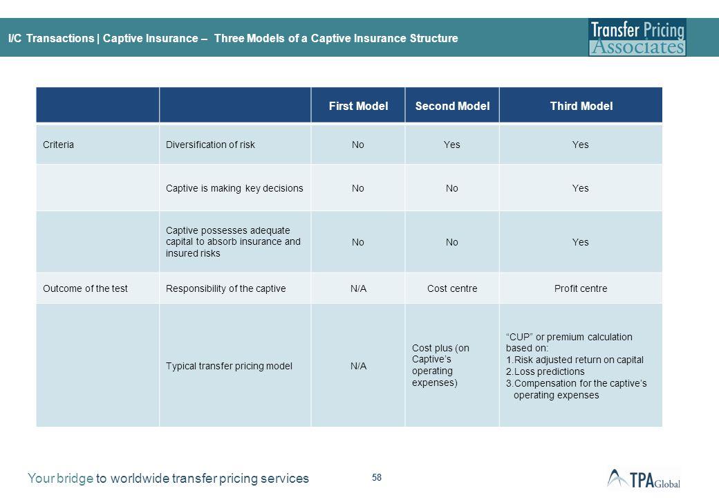 I/C transactions | Financing