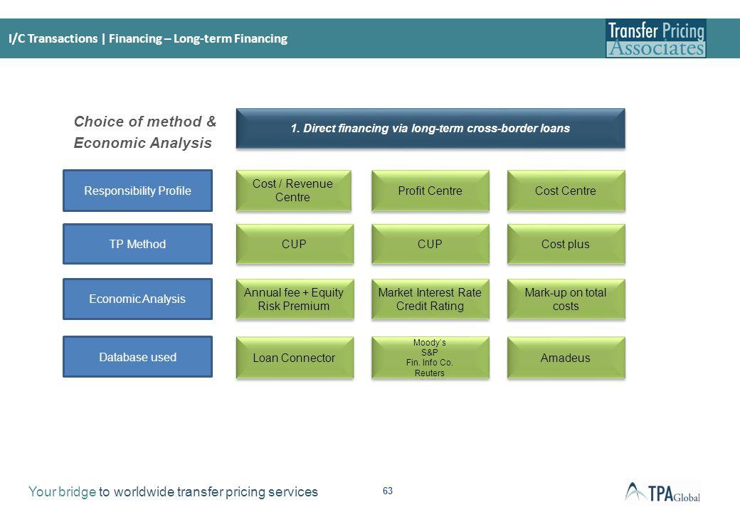 I/C Transactions| Financing – Cash Pool
