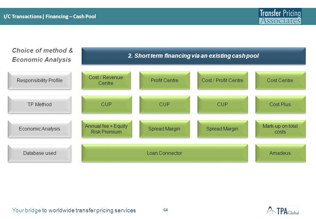 I/C Transactions | Financing – Cash Pool