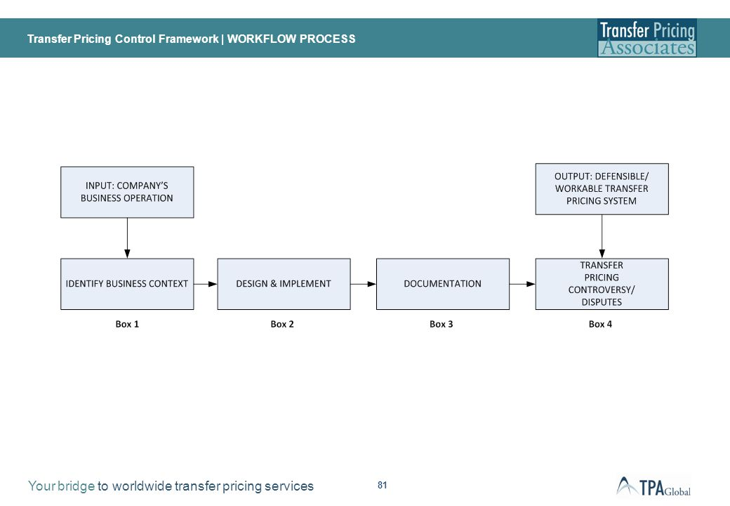 Transfer Pricing Control Framework | PEOPLE