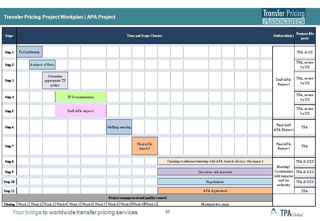 APA Case Management Source: A Practical Guide to APAs, Pan European APA – Request Process , Transfer Pricing Associates (2009).