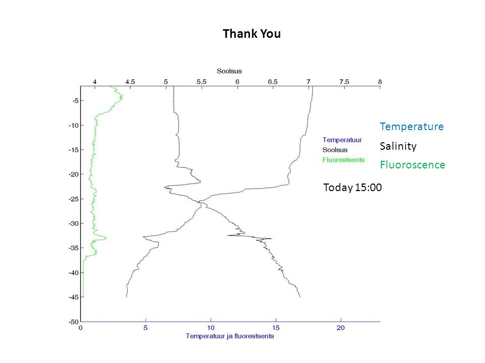 Thank You Temperature Salinity Fluoroscence Today 15:00
