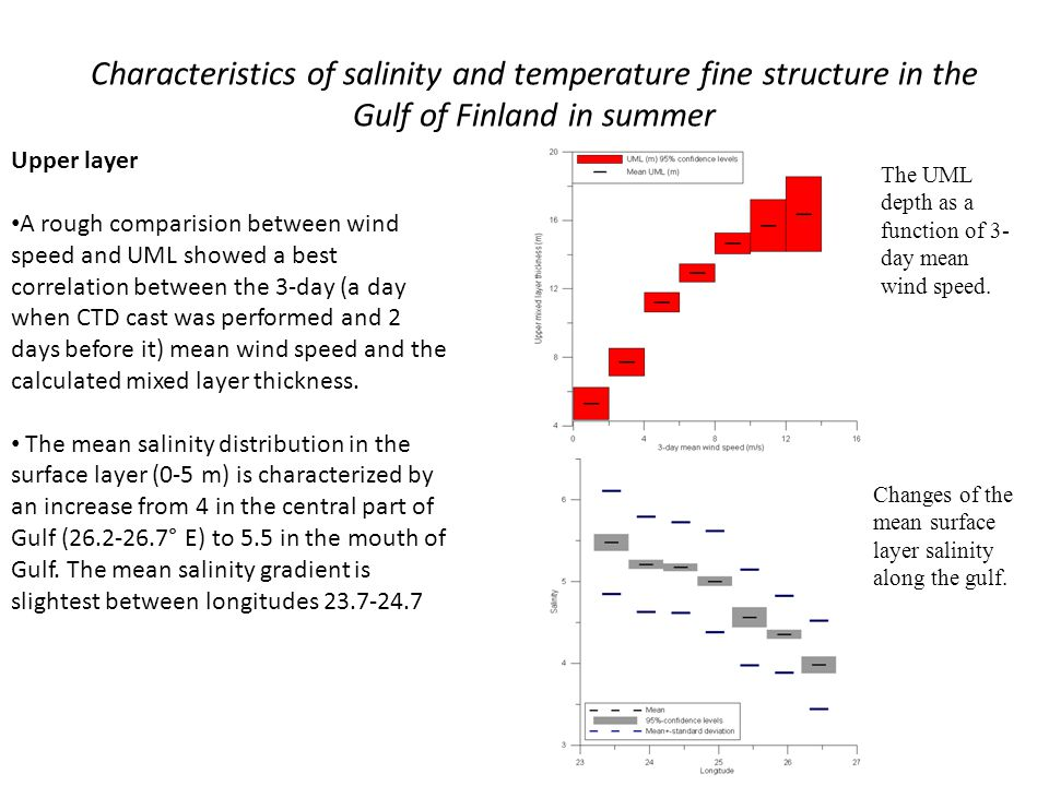 Characteristics of salinity and temperature fine structure in the Gulf of Finland in summer