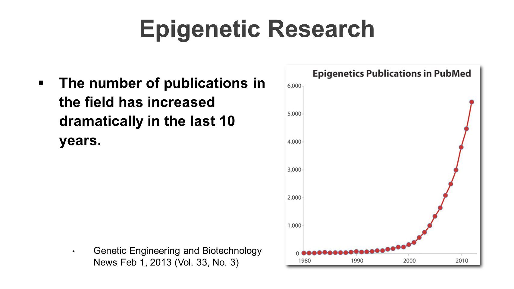 Epigenetic Research The number of publications in the field has increased dramatically in the last 10 years.