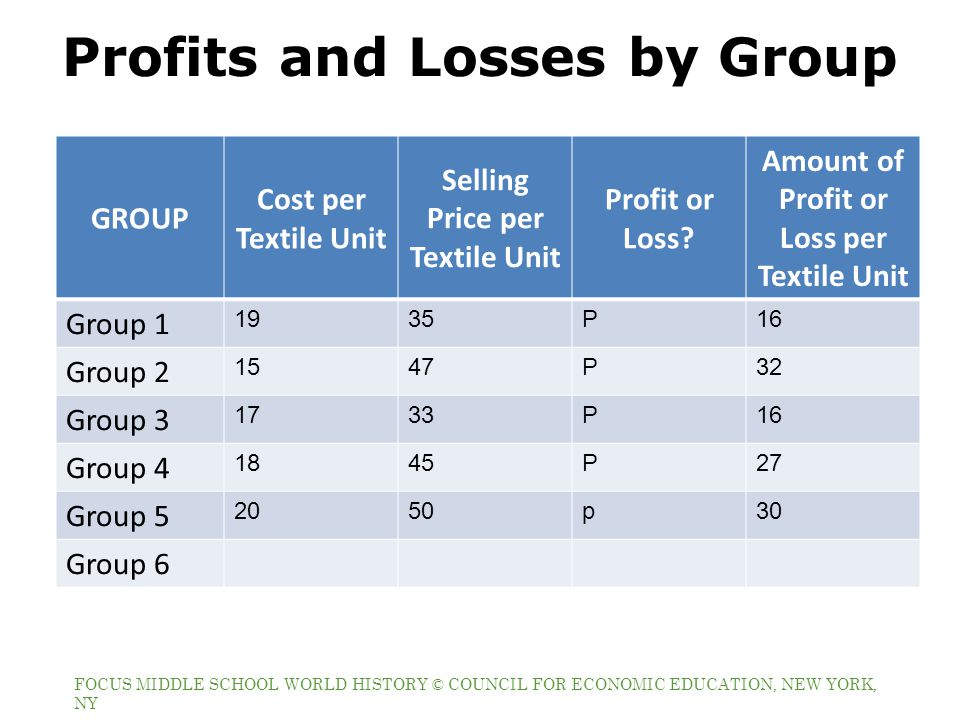 Profits and Losses by Group
