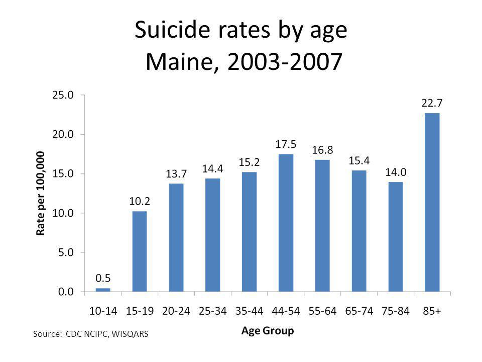 Suicide rates by age Maine, 2003-2007