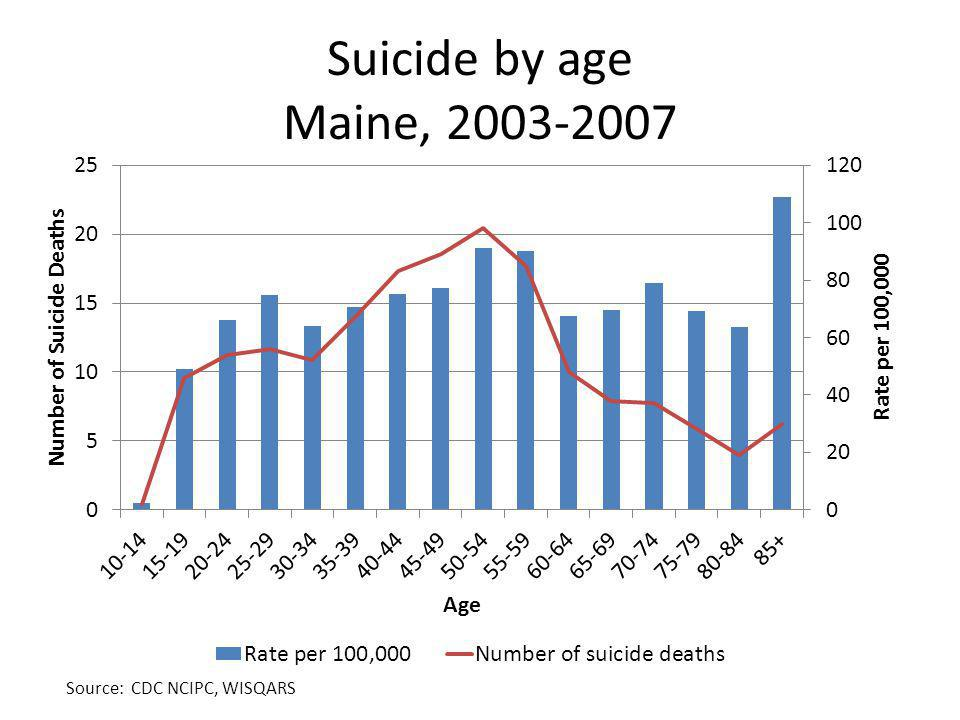 Suicide by age Maine, Source: CDC NCIPC, WISQARS