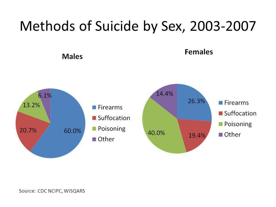 Methods of Suicide by Sex, 2003-2007