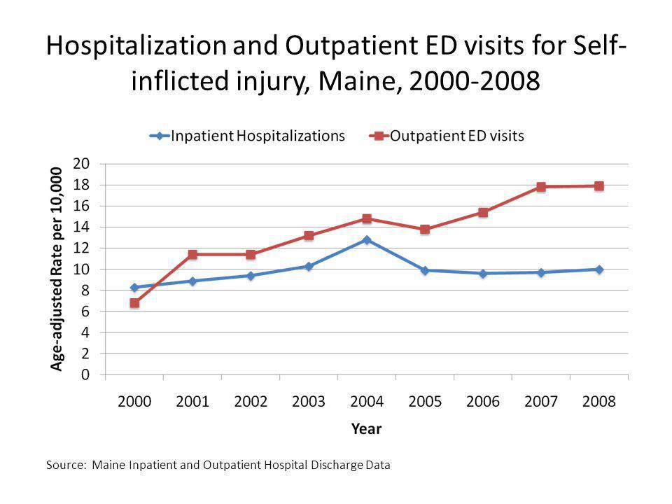 Hospitalization and Outpatient ED visits for Self-inflicted injury, Maine,