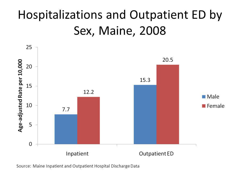 Hospitalizations and Outpatient ED by Sex, Maine, 2008