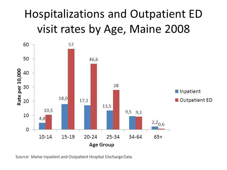 Hospitalizations and Outpatient ED visit rates by Age, Maine 2008
