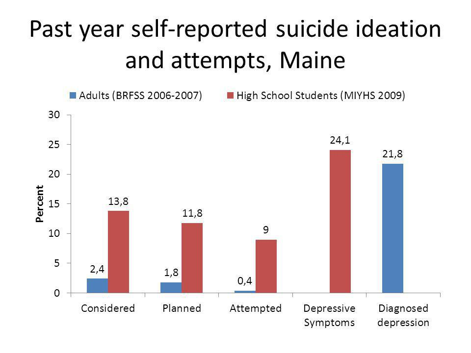 Past year self-reported suicide ideation and attempts, Maine