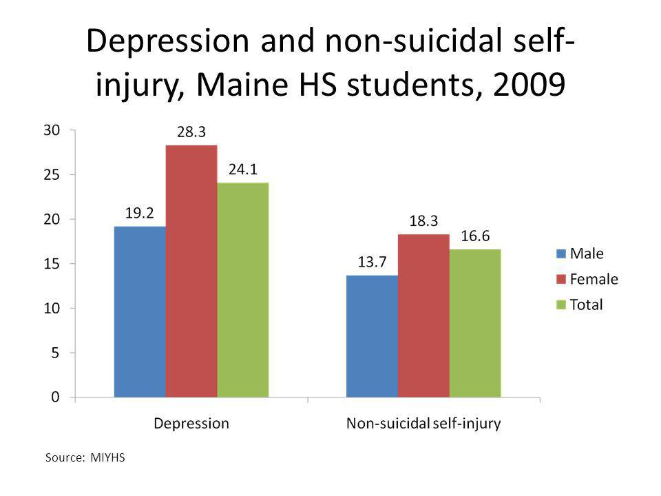 Depression and non-suicidal self-injury, Maine HS students, 2009