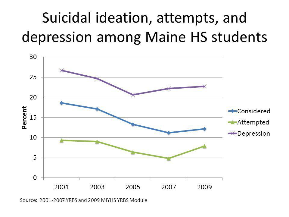 Suicidal ideation, attempts, and depression among Maine HS students