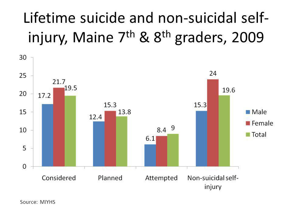 Lifetime suicide and non-suicidal self-injury, Maine 7th & 8th graders, 2009