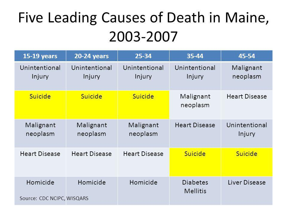 Five Leading Causes of Death in Maine, 2003-2007