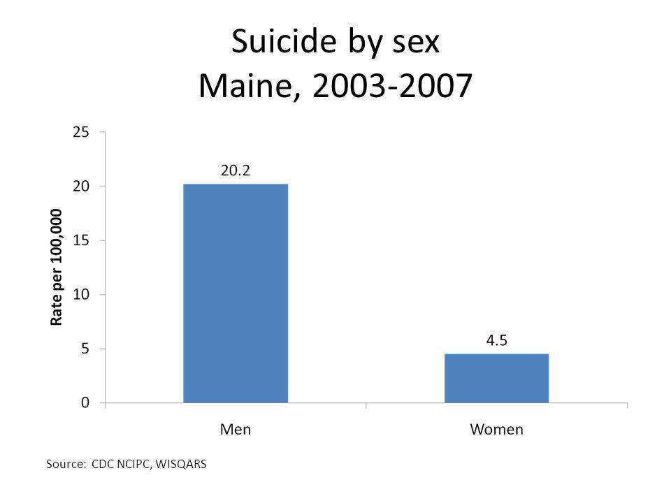 Suicide by sex Maine, Source: CDC NCIPC, WISQARS