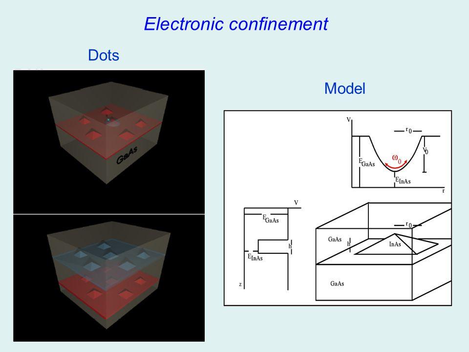 Electronic confinement