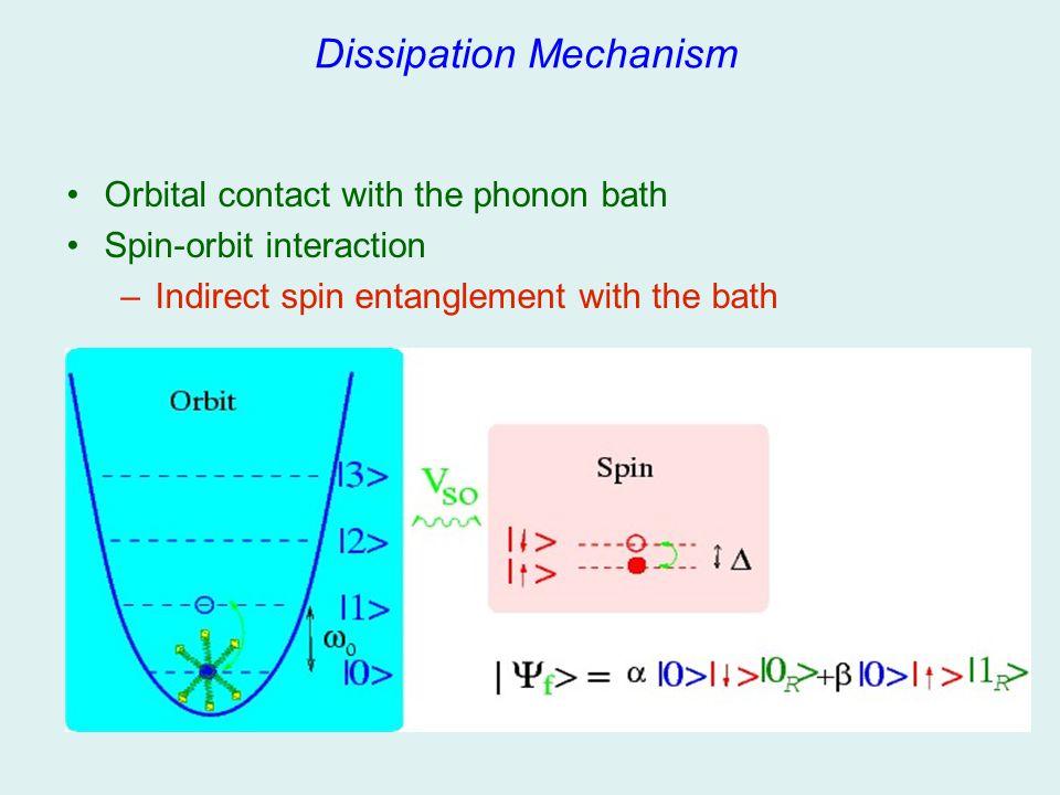 Dissipation Mechanism