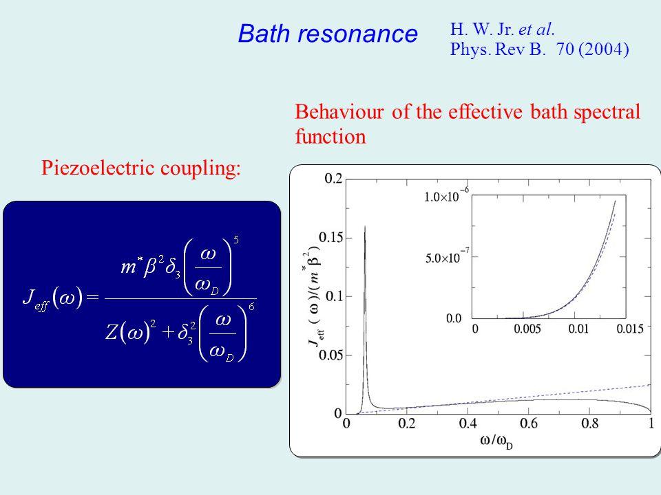 Bath resonance Behaviour of the effective bath spectral function