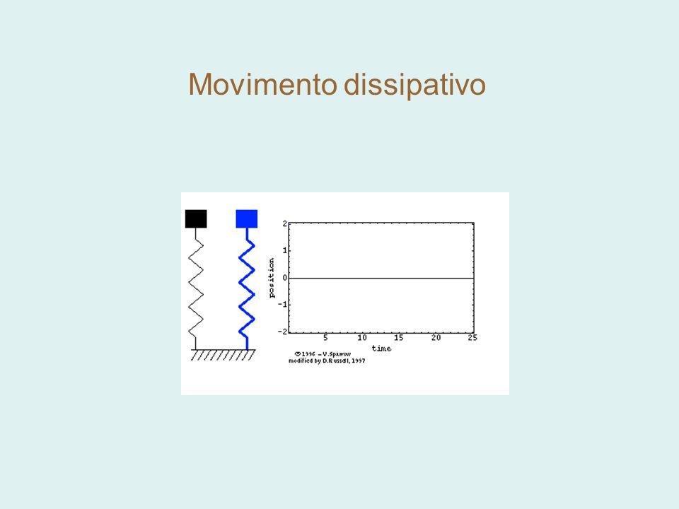 Movimento dissipativo