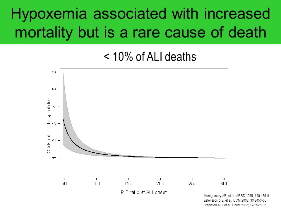 Hypoxemia associated with increased mortality but is a rare cause of death