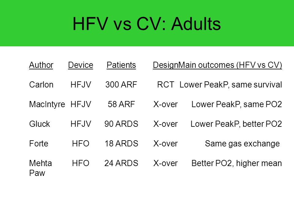 HFV vs CV: Adults Author Device Patients Design Main outcomes (HFV vs CV) Carlon HFJV 300 ARF RCT Lower PeakP, same survival.